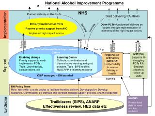 20 Early Implementor PCTs Receive priority support from AIIC Implement high impact actions