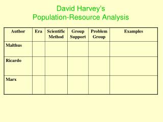 David Harvey's  Population-Resource Analysis