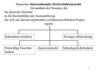 Deutsches  Internationales Zivilverfahrensrecht : Gesamtheit der Normen, die