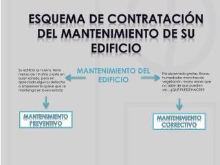 ESQUEMA DE CONTRATACIÓN DEL MANTENIMIENTO DE  SU EDIFICIO