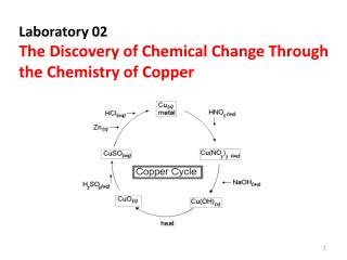 Laboratory 02 The Discovery of Chemical Change Through  the Chemistry of Copper
