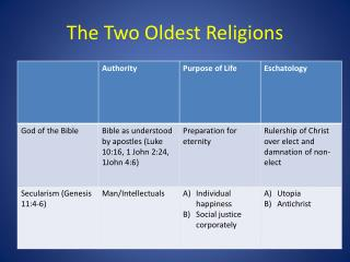 The Two Oldest Religions