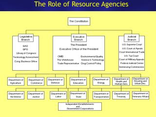 The Role of Resource Agencies
