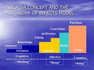 THE AIDA CONCEPT AND THE HIERARCHY OF EFFECTS MODEL