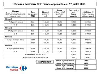 Salaires minimaux CSF France applicables au 1 er  juillet 2010