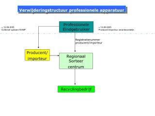 Verwijderingstructuur professionele apparatuur