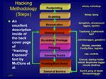 Hacking Methodology  Steps