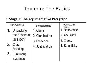 Toulmin: The Basics