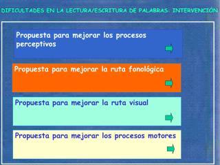 DIFICULTADES EN LA LECTURA/ESCRITURA DE PALABRAS: INTERVENCIÓN