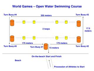 World Games   Open Water Swimming Course
