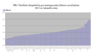 RK-1 Katilin ės daugiabučių gyvenamųjų namų šilumos suvartojimas  2013 m.  baland žio mėn.