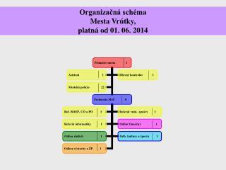 Organizačná schéma  Mesta Vrútky, platná od 01. 06. 2014