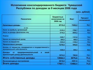 Исполнение консолидированного бюджета  Чувашской Республики по доходам за 9 месяцев 2006 года