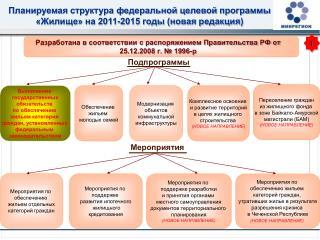 Разработана в соответствии с распоряжением Правительства РФ от 25.12.2008 г. № 1996-р