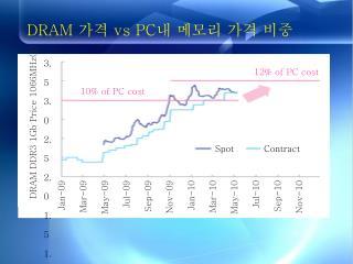DRAM  가격  vs PC 내 메모리 가격 비중