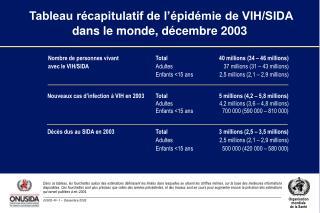 Tableau récapitulatif de l'épidémie de VIH/SIDA dans le monde, décembre 2003