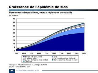 Croissance de l'épidémie de sida