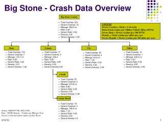 Big Stone - Crash Data Overview