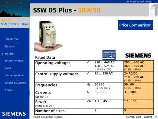 SSW 05 Plus -  3RW30