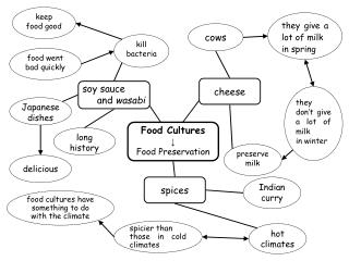 Food Cultures ↓ Food Preservation