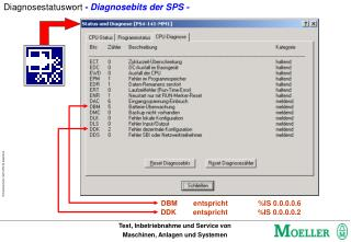 Diagnosestatuswort  - Diagnosebits der SPS -