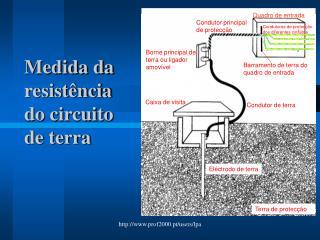 Medida da resist�ncia do circuito de terra