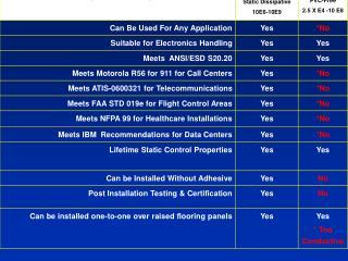 chart comparison staticworx sdc vs pvc free conductive