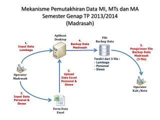 Mekanisme Pemutakhiran  Data MI, MTs  dan  MA Semester  Genap  TP 2013/2014 ( Madrasah )