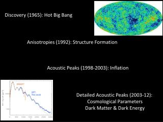 Discovery (1965): Hot Big Bang