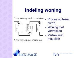 Indeling woning