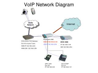 VoIP Network Diagram