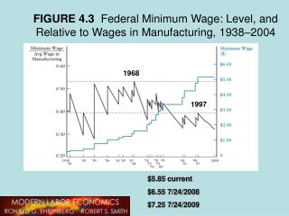 FIGURE 4.3   Federal Minimum Wage: Level, and Relative to Wages in Manufacturing, 1938–2004