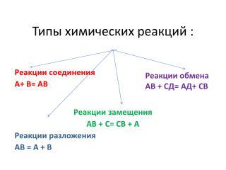 Типы химических реакций :