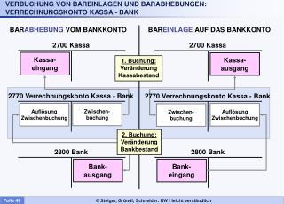 VERBUCHUNG VON BAREINLAGEN UND BARABHEBUNGEN: VERRECHNUNGSKONTO KASSA - BANK