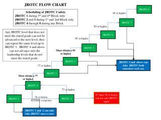 JROTC 1