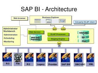 SAP BI - Architecture