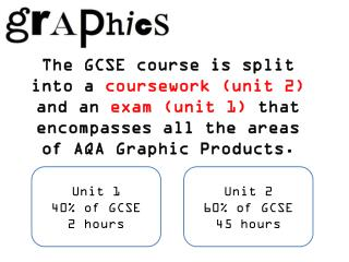 Unit 1 40% of GCSE 2 hours