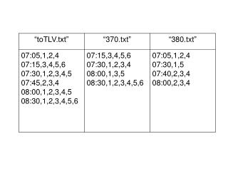 "void  mergeSchedule(FILE *f370, FILE *f380,  char  *filename){ FILE *newfile=fopen(filename,""w"");"