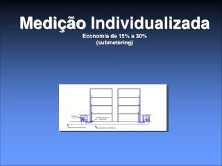 Medição Individualizada Economia de  15%  a  30% ( submetering )