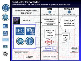 Productor Exportador.  Cómo interactúa un CBTL con un NCB dentro del esquema CB de IEC-IECEE?