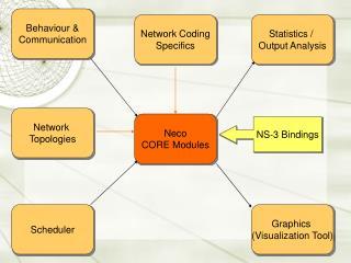 Neco CORE Modules