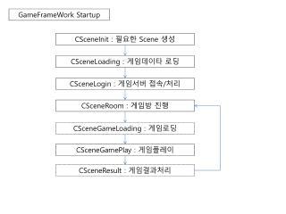 GameFrameWork Startup