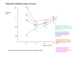 Boiling points of hydrides of groups 4,5 6 and 7.
