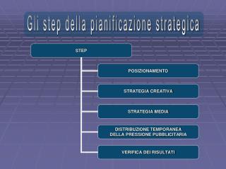 Gli step della pianificazione strategica