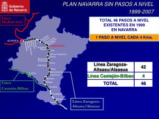 PLAN NAVARRA SIN PASOS A NIVEL 1999-2007