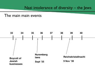 Nazi intolerance of diversity – the Jews