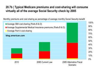 Monthly premiums and cost  s haring as percentage of average  m onthly Social  Security benefit