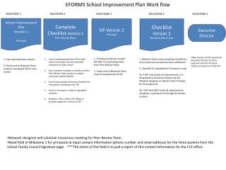 School Improvement Plan Version 1 Principal