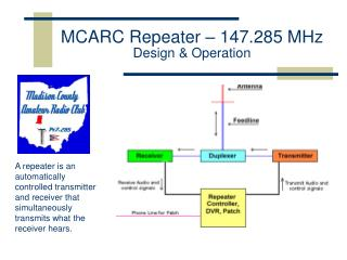 MCARC Repeater – 147.285 MHz  Design & Operation