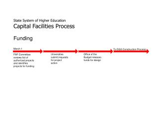 State System of Higher Education Capital Facilities Process